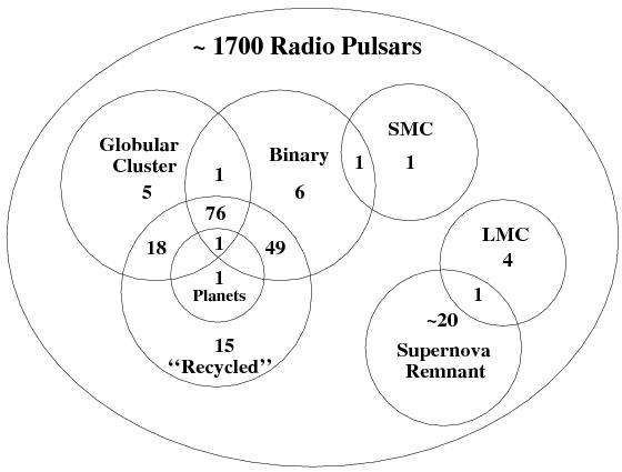 binary and millisecond pulsars  duncan r  lorimer